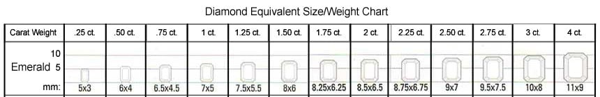 Emerald Cut/Antique Cushion Size/Weight Chart