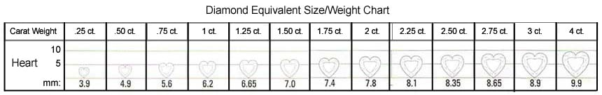 Size vs. Weight Chart for Heart Shapes