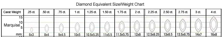 Marquise Cut Size vs. Weight Chart