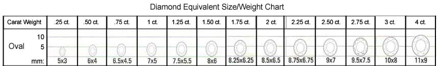 Chatham oval alexandrite size/weight chart