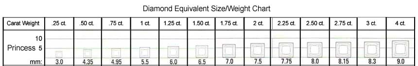Princess Cut Size/Weight Chart